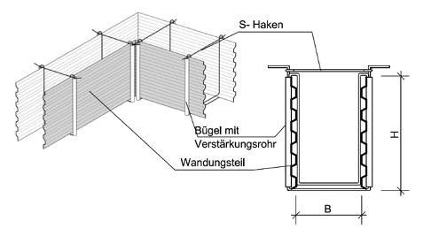 recostal Fundamentschalung Bild