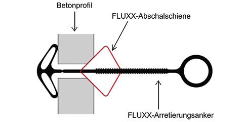 Fluxx Anker