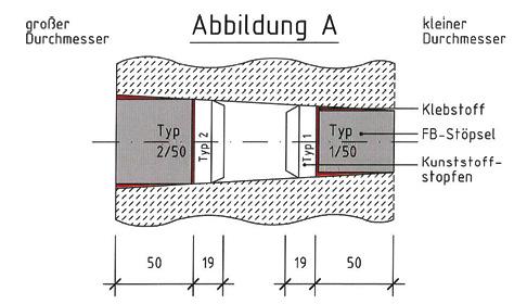 Abb. A