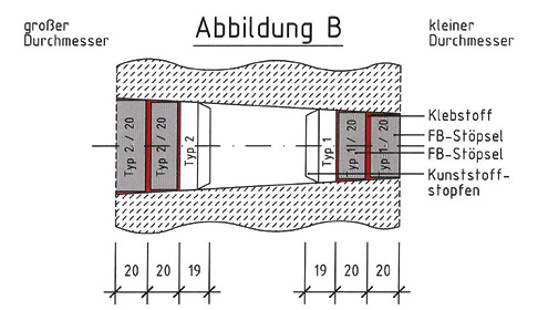 Abb. B