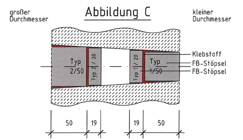 Abb. C